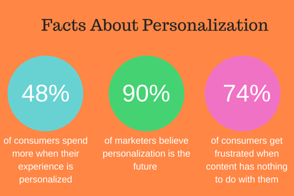 facts-about-personalization-smart-insights